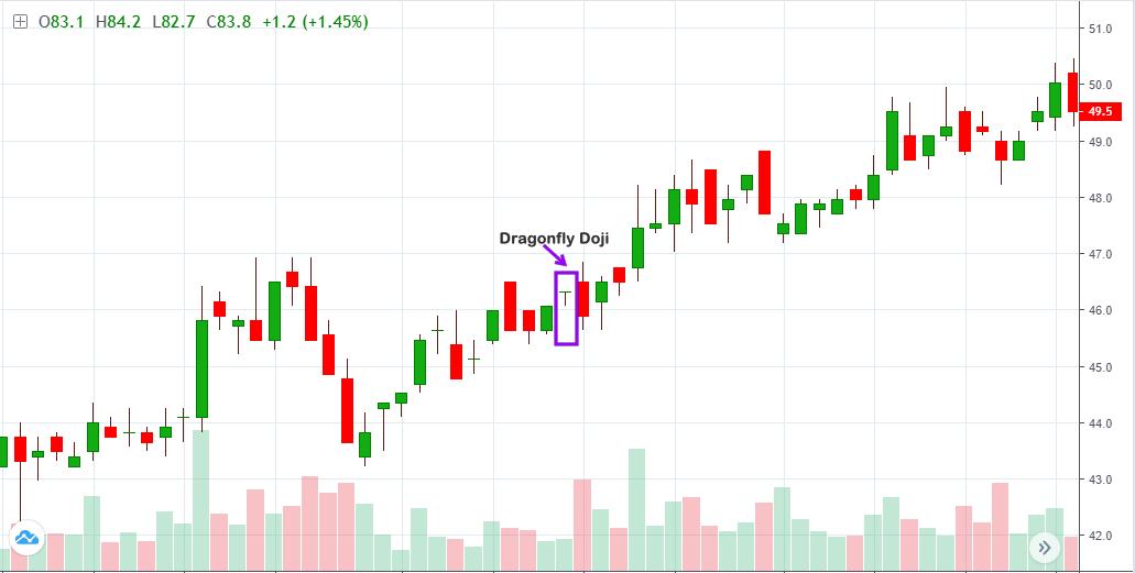 Dragon fly doji phân tích nến nhật candlestick charting