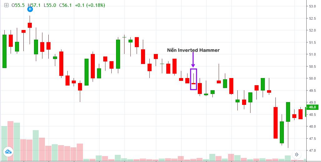 inverted hammer phân tích kỹ thuật đầu tư chứng khoán nến nhật candlestick charting