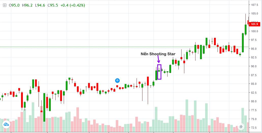 Shorting bar phân tích kỹ thuật đầu tư chứng khoán nến nhật candlestick charting