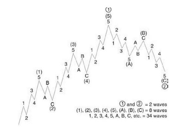 Nguyên lý sóng elliott trong phân tích kỹ thuật