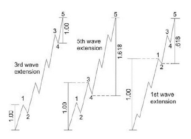 nguyên lý sóng elliott áp dụng trong phân tích kỹ thuật