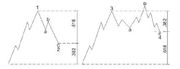 nguyên lý sóng elliott áp dụng trong phân tích kỹ thuật chứng khoán